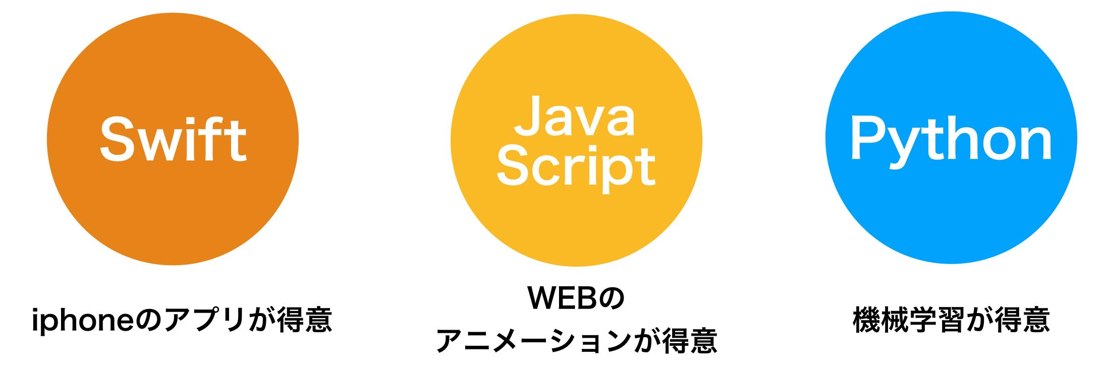 プログラミング言語例